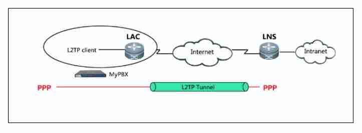 TIPOS DE VPN pptp