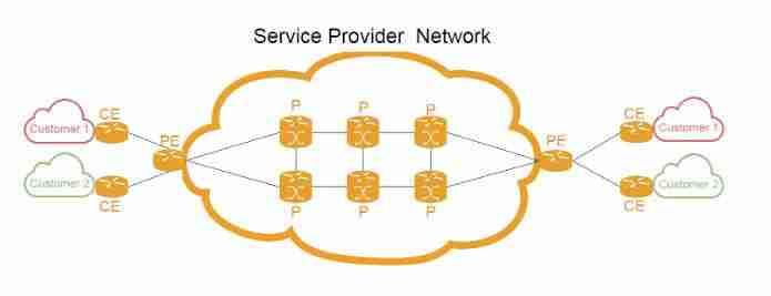 TIPOS DE VPN servicios