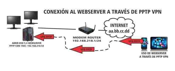 TIPOS DE VPN definicion